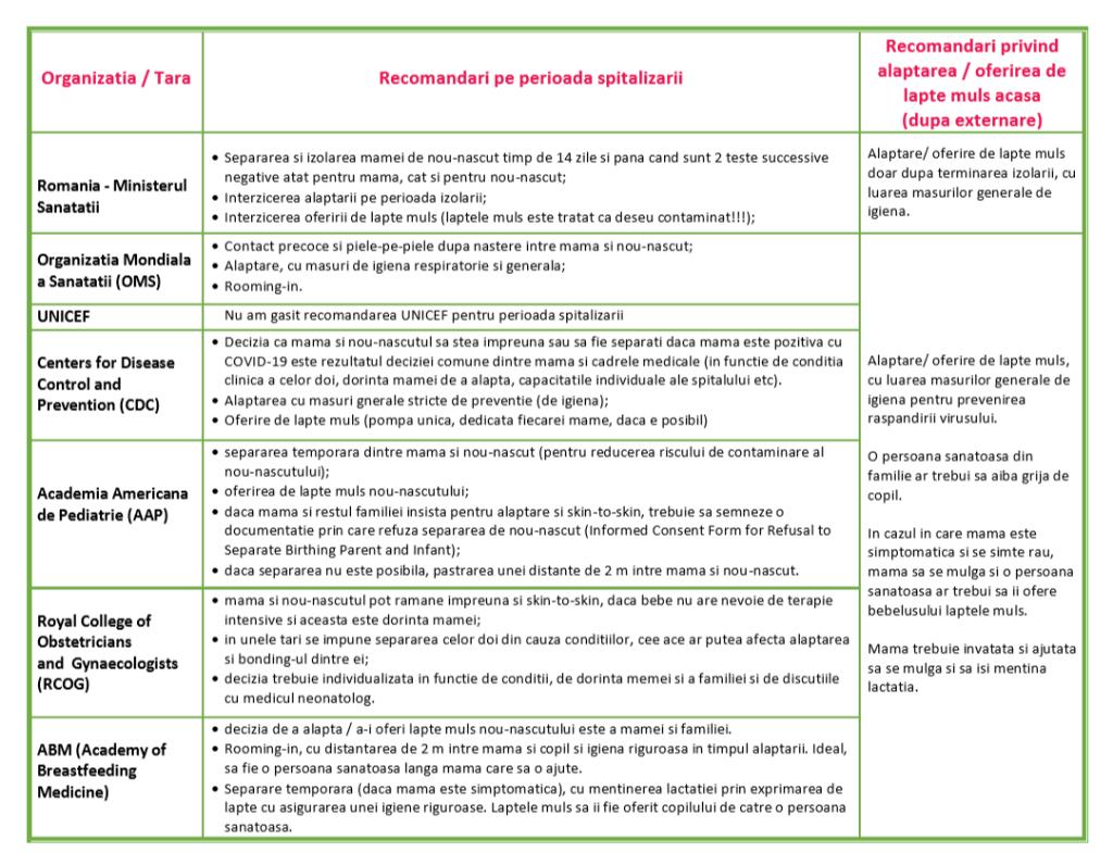 Recomandari Alaptare-COVID-19